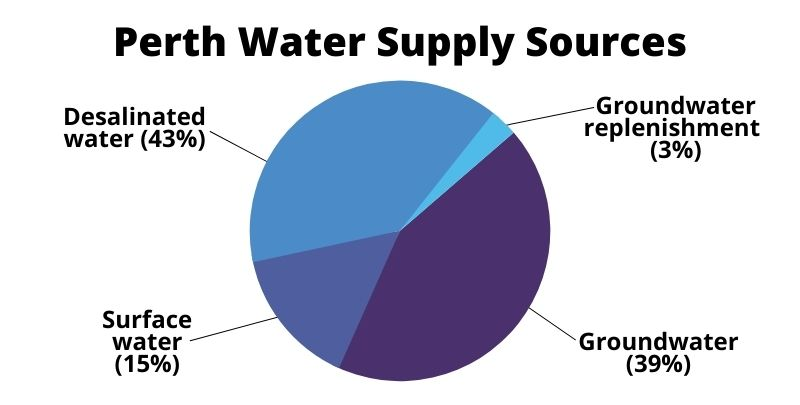 Perth water supply