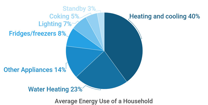 pie chart of energy usage in Adelaide households